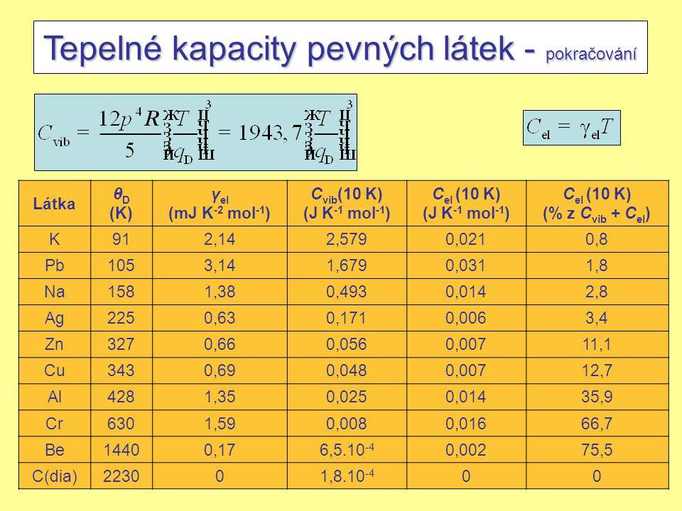Tepelné kapacity pevných látek - pokračování