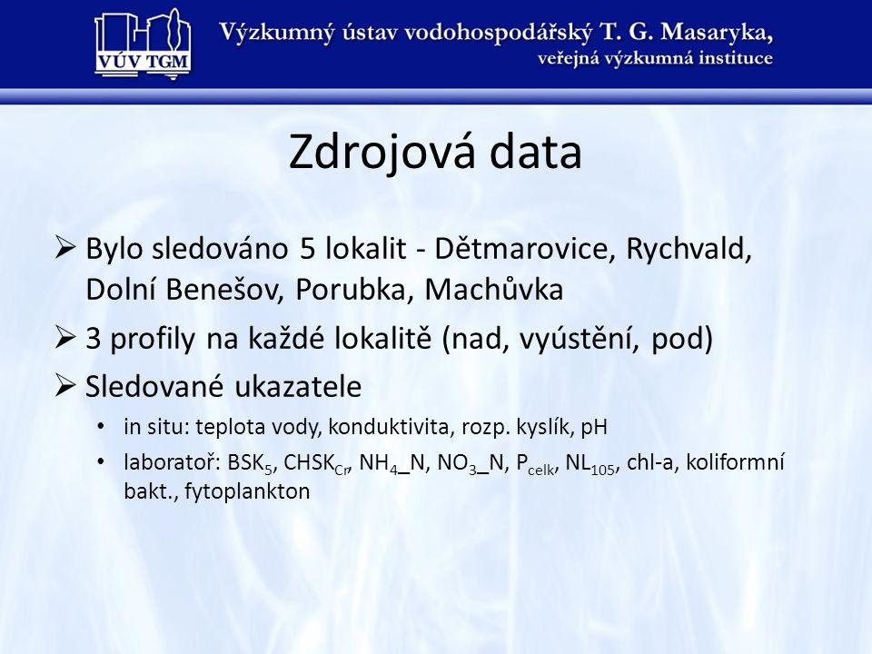 Zdrojová data Bylo sledováno 5 lokalit - Dětmarovice, Rychvald, Dolní Benešov, Porubka, Machůvka. 3 profily na každé lokalitě (nad, vyústění, pod)