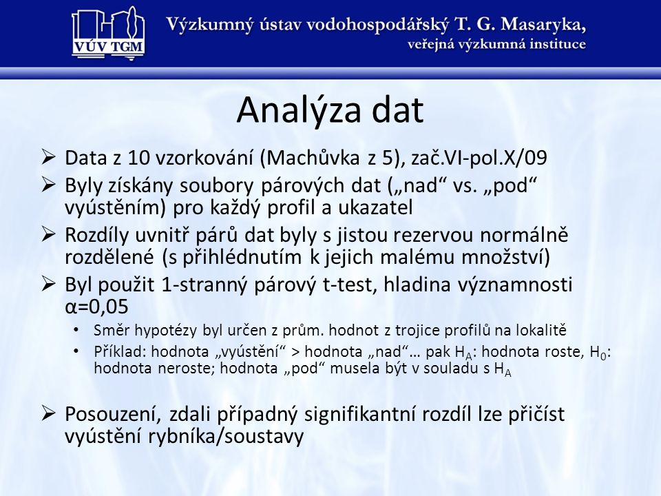 Analýza dat Data z 10 vzorkování (Machůvka z 5), zač.VI-pol.X/09