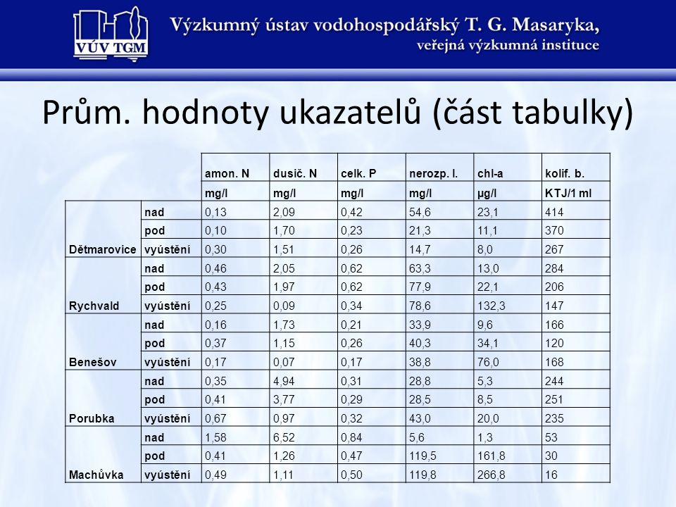 Prům. hodnoty ukazatelů (část tabulky)