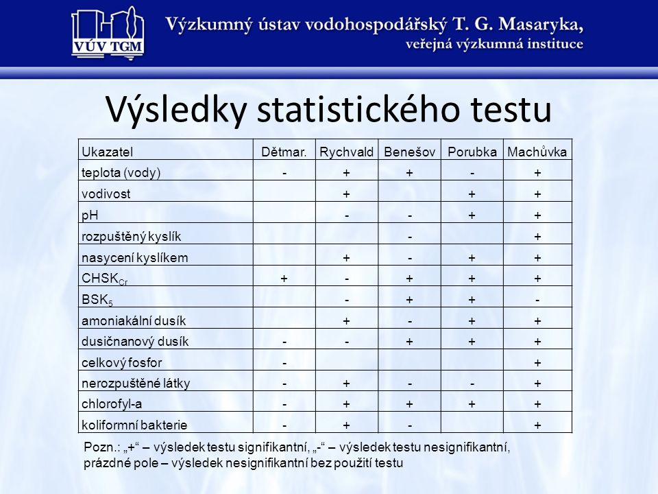 Výsledky statistického testu
