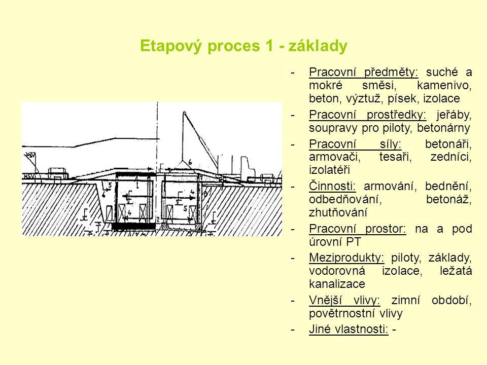 Etapový proces 1 - základy
