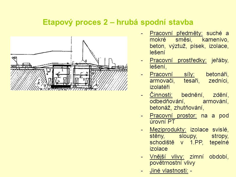 Etapový proces 2 – hrubá spodní stavba