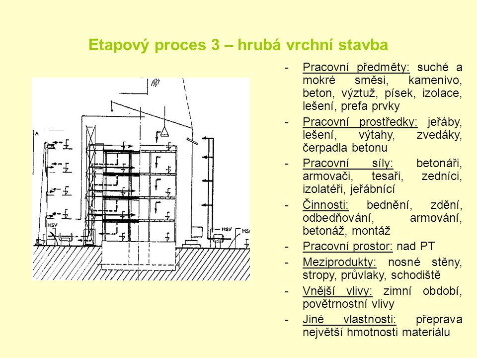 Etapový proces 3 – hrubá vrchní stavba
