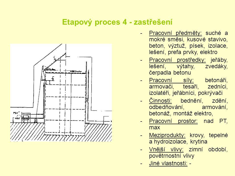 Etapový proces 4 - zastřešení