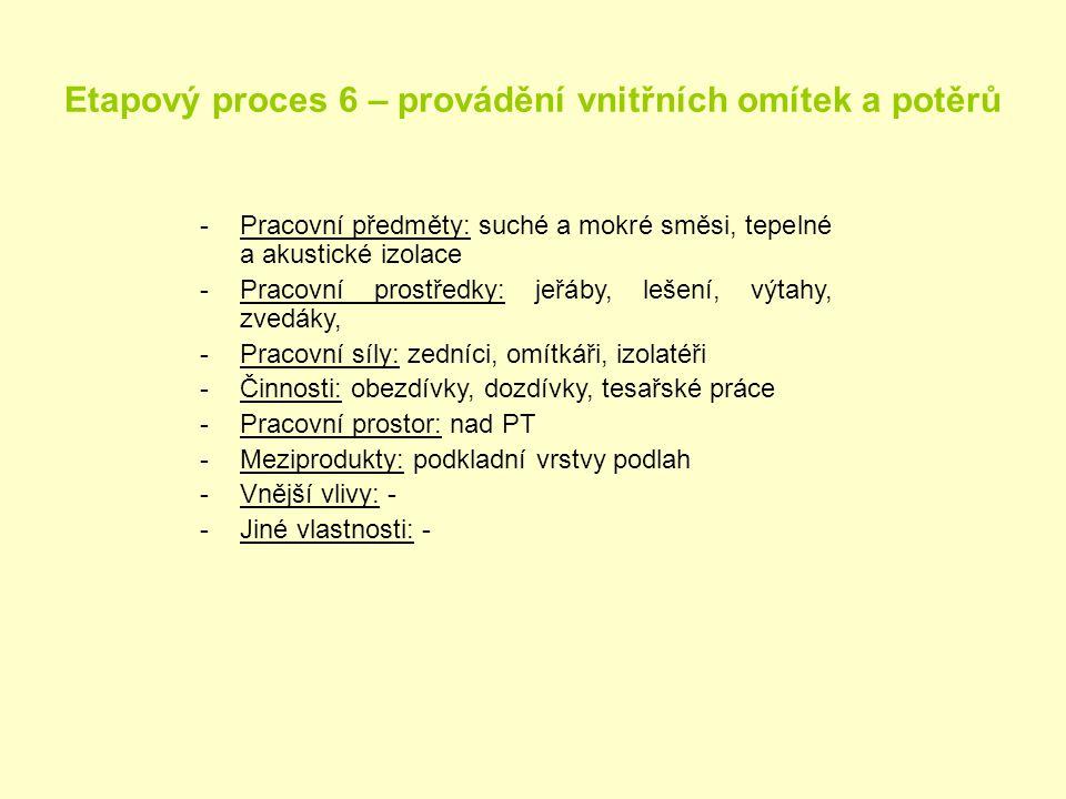 Etapový proces 6 – provádění vnitřních omítek a potěrů