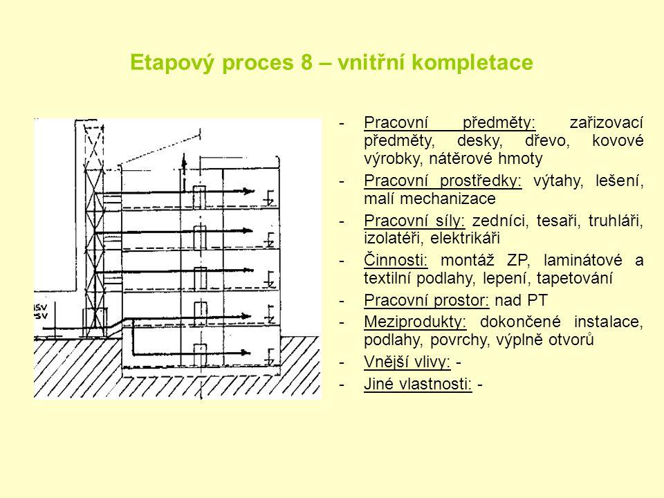 Etapový proces 8 – vnitřní kompletace