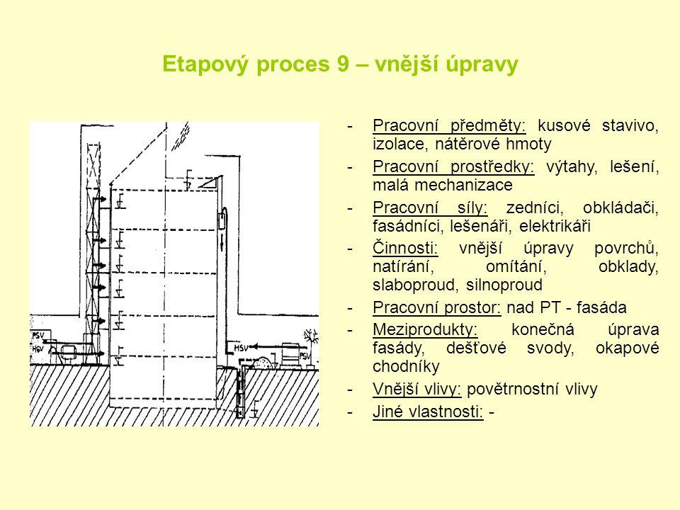 Etapový proces 9 – vnější úpravy