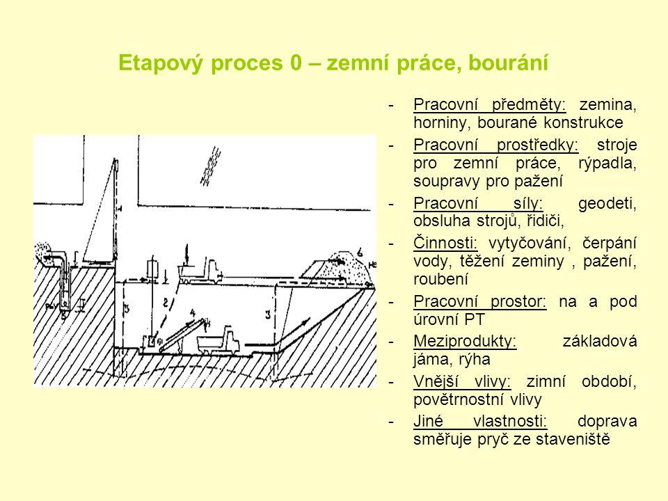 Etapový proces 0 – zemní práce, bourání
