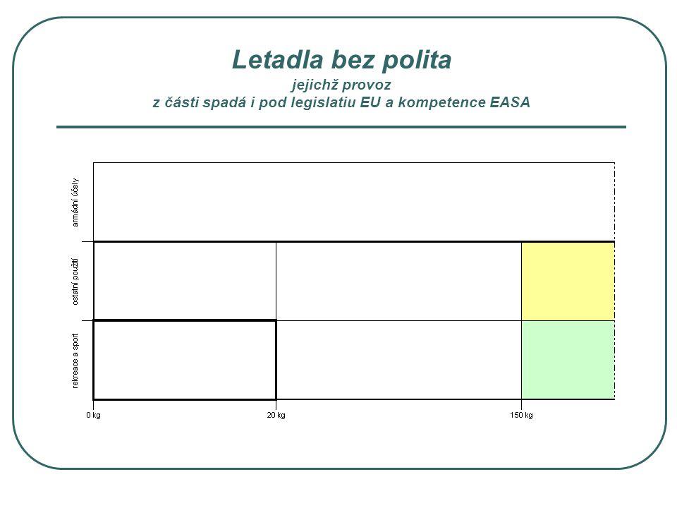 Letadla bez polita jejichž provoz z části spadá i pod legislatiu EU a kompetence EASA