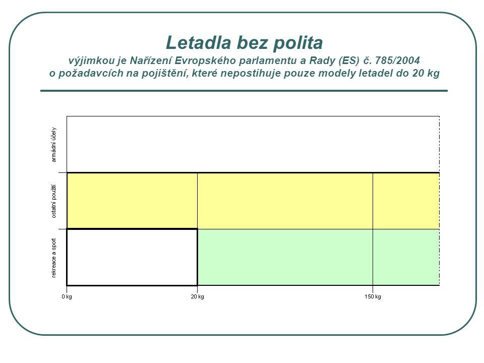 Letadla bez polita výjimkou je Nařízení Evropského parlamentu a Rady (ES) č.