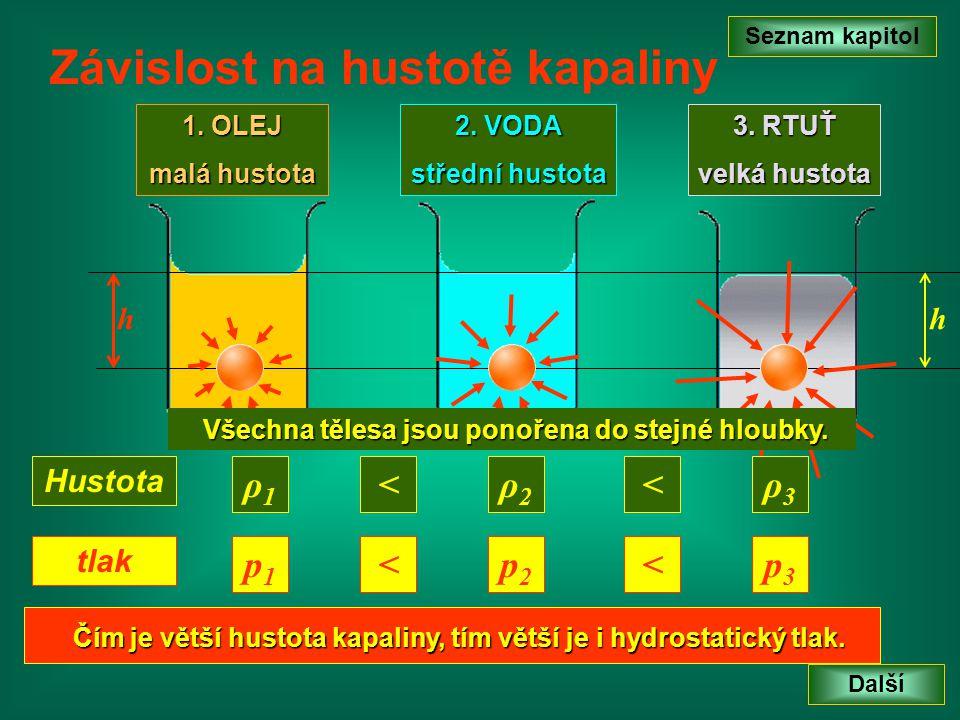Závislost na hustotě kapaliny