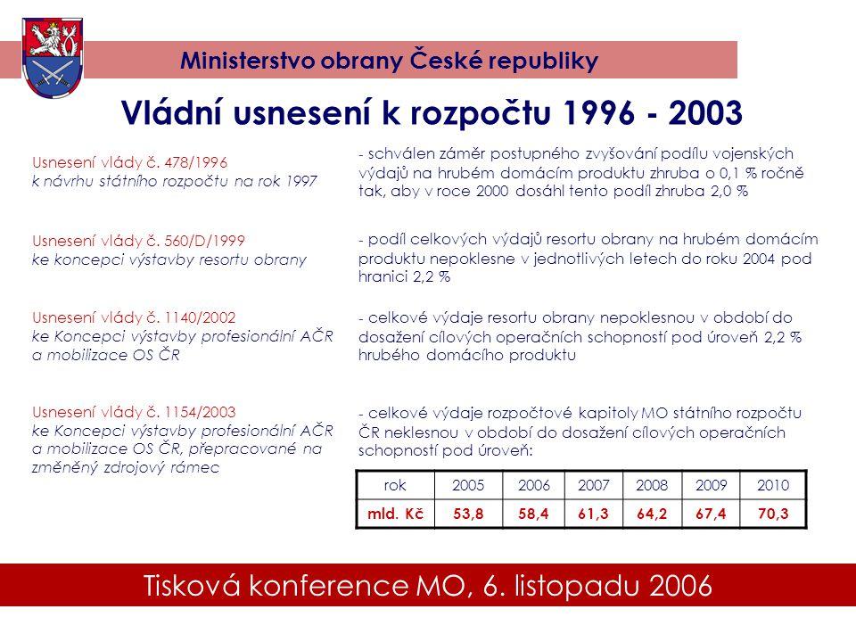 Vládní usnesení k rozpočtu 1996 - 2003