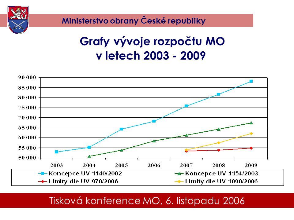 Grafy vývoje rozpočtu MO
