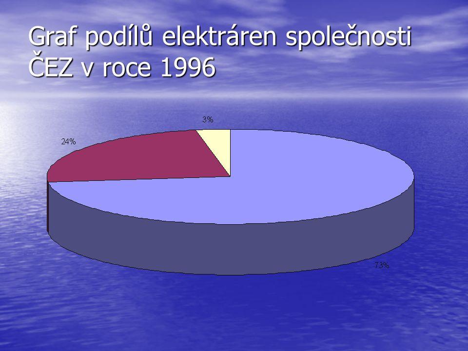 Graf podílů elektráren společnosti ČEZ v roce 1996