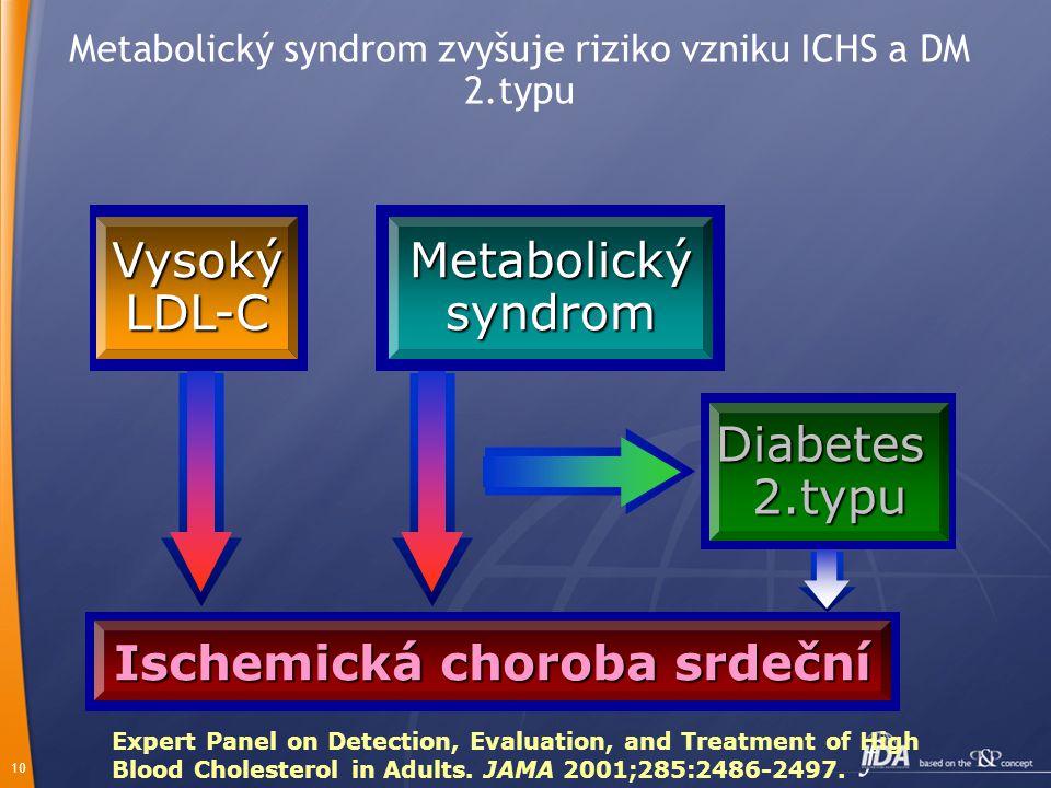 Metabolický syndrom zvyšuje riziko vzniku ICHS a DM 2.typu