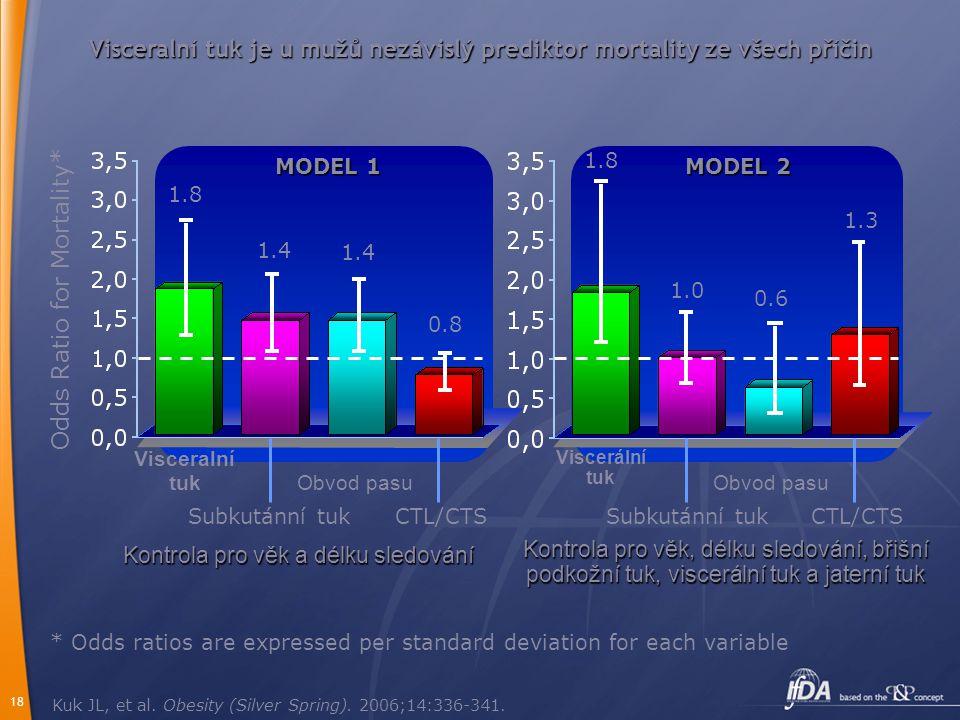 Visceralní tuk je u mužů nezávislý prediktor mortality ze všech příčin