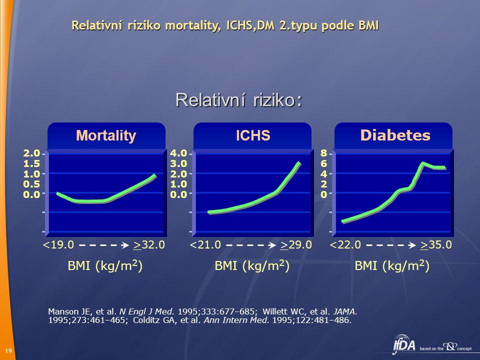Relativní riziko mortality, ICHS,DM 2.typu podle BMI