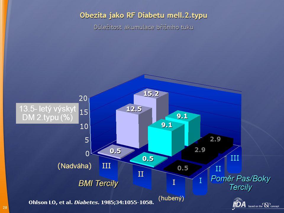 13.5- letý výskyt DM 2.typu (%)