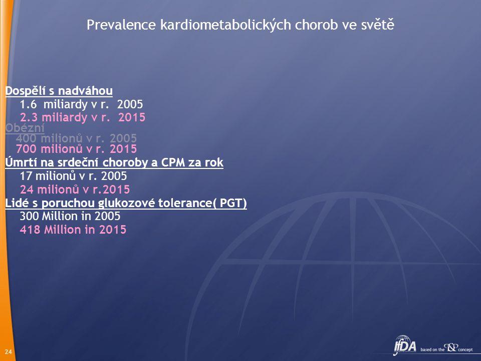 Prevalence kardiometabolických chorob ve světě