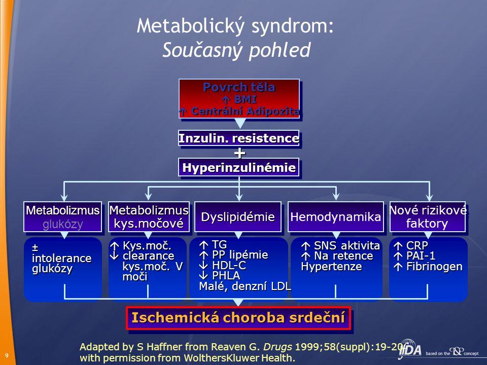 Metabolický syndrom: Současný pohled