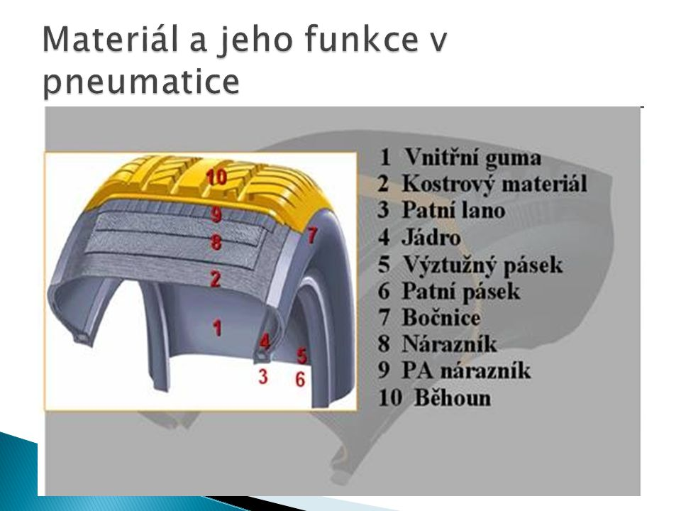 Materiál a jeho funkce v pneumatice