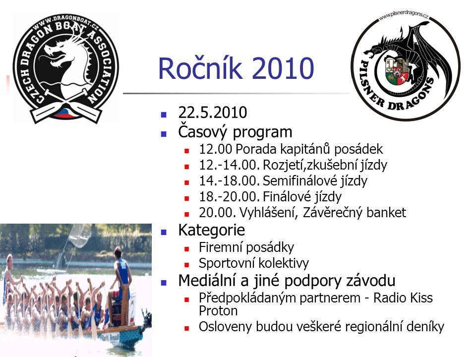 Ročník 2010 22.5.2010 Časový program Kategorie