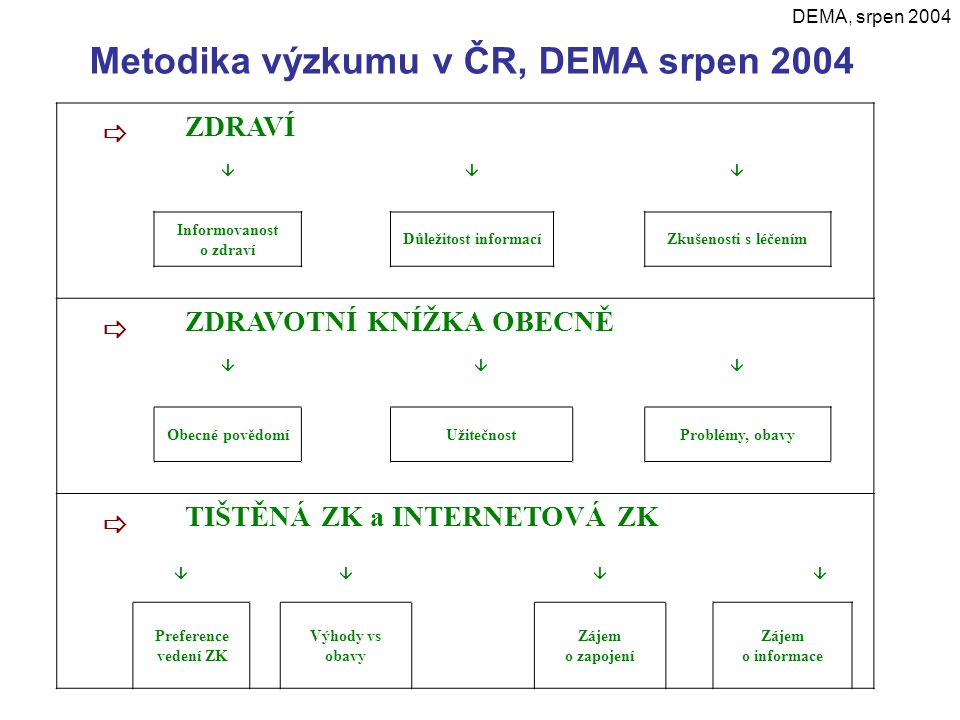 Metodika výzkumu v ČR, DEMA srpen 2004