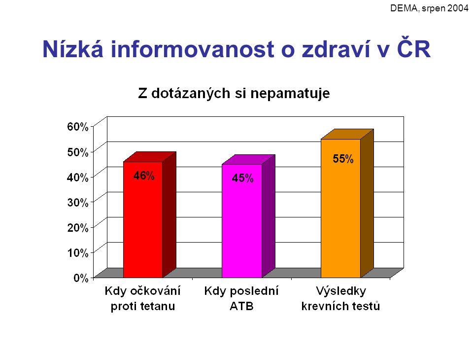 Nízká informovanost o zdraví v ČR