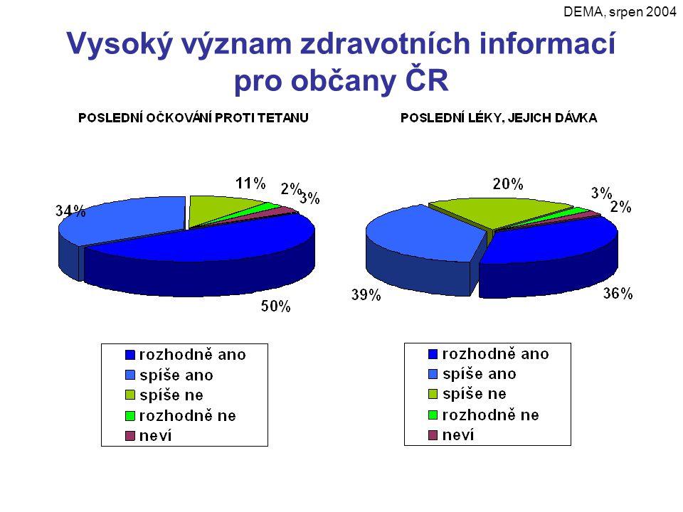 Vysoký význam zdravotních informací pro občany ČR