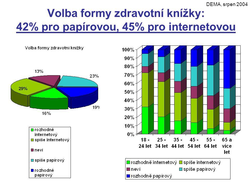 Volba formy zdravotní knížky: 42% pro papírovou, 45% pro internetovou