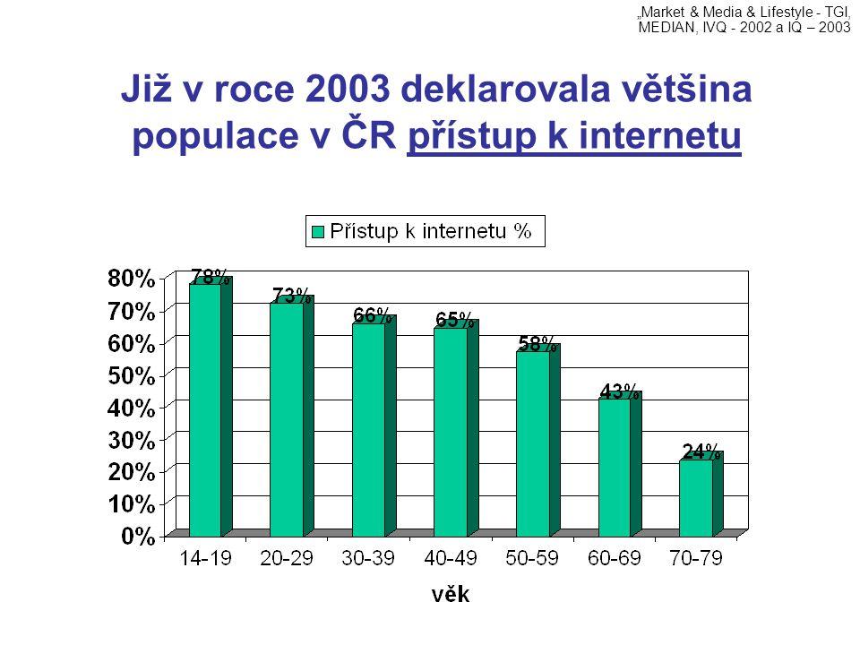 Již v roce 2003 deklarovala většina populace v ČR přístup k internetu