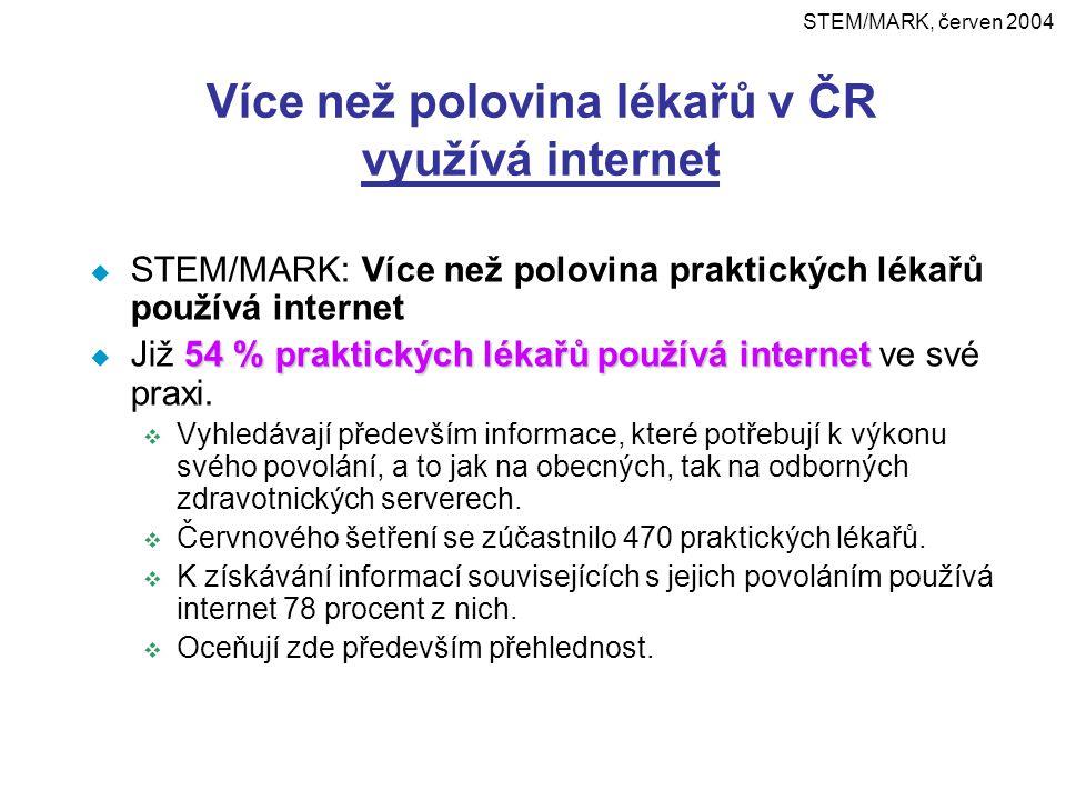Více než polovina lékařů v ČR využívá internet