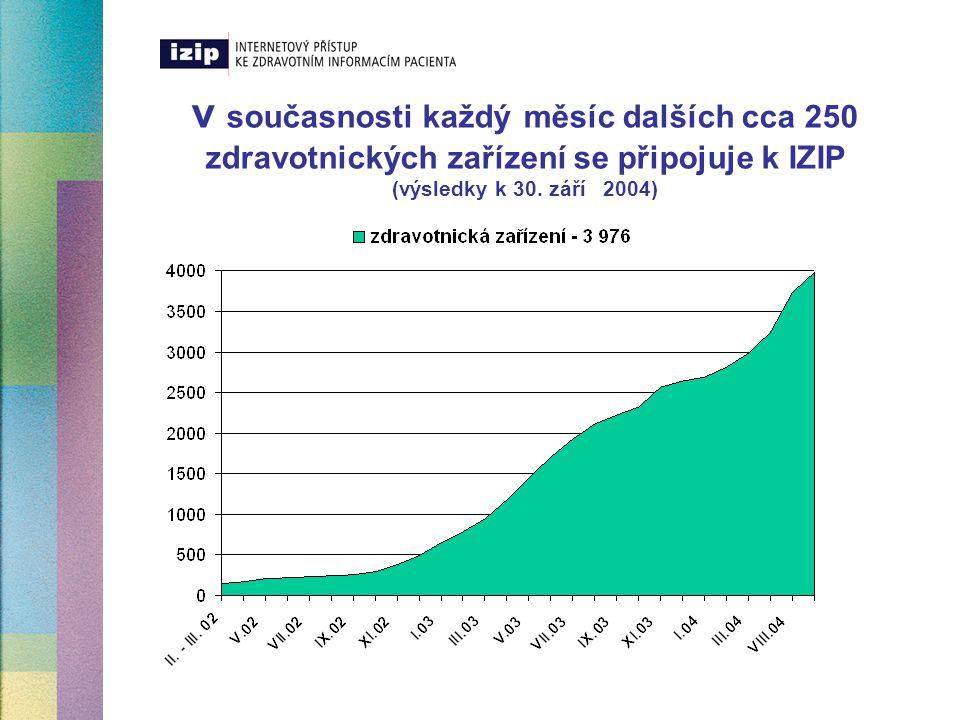 v současnosti každý měsíc dalších cca 250 zdravotnických zařízení se připojuje k IZIP (výsledky k 30.