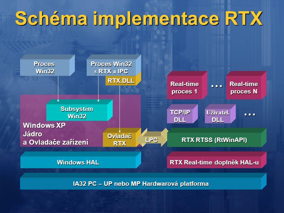 Schéma implementace RTX