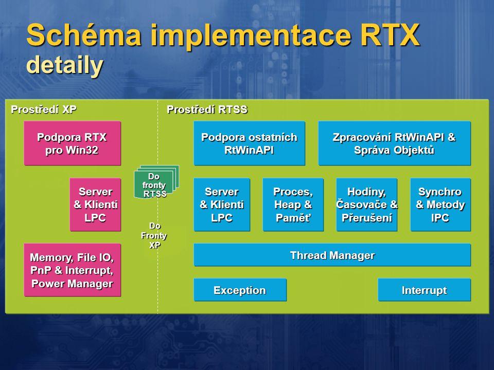 Schéma implementace RTX detaily