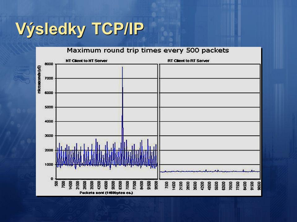 Výsledky TCP/IP