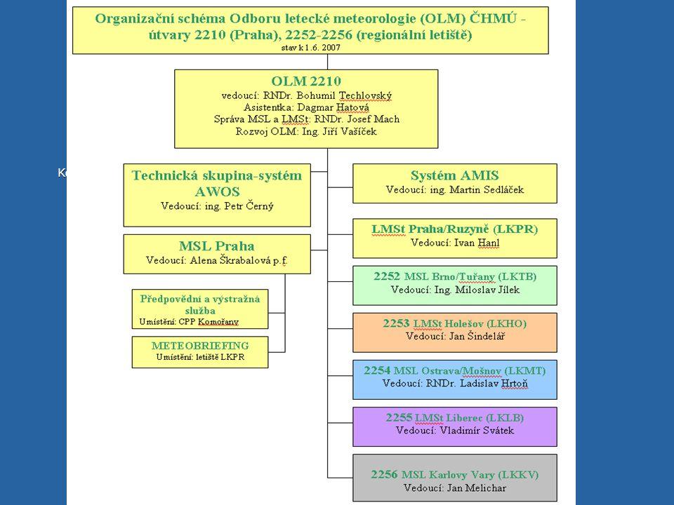 Organizační schéma Konference MOSTY 1.10. 2007