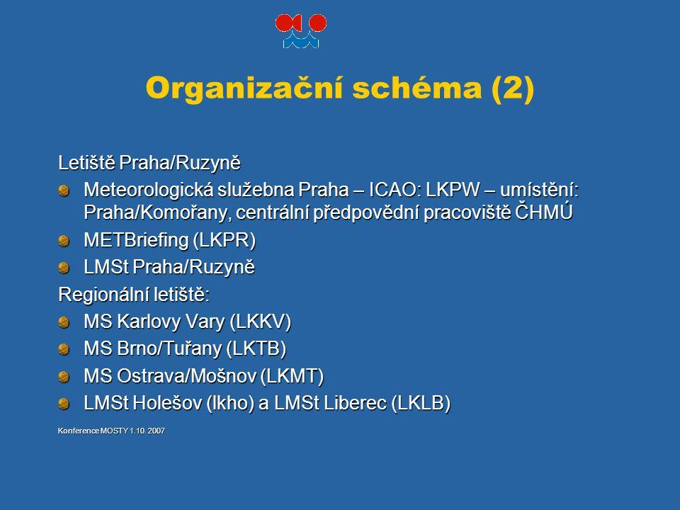 Organizační schéma (2) Letiště Praha/Ruzyně