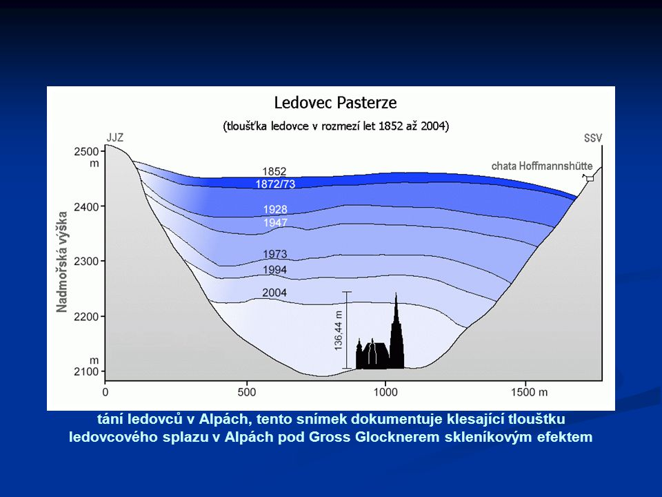 tání ledovců v Alpách, tento snímek dokumentuje klesající tlouštku ledovcového splazu v Alpách pod Gross Glocknerem skleníkovým efektem