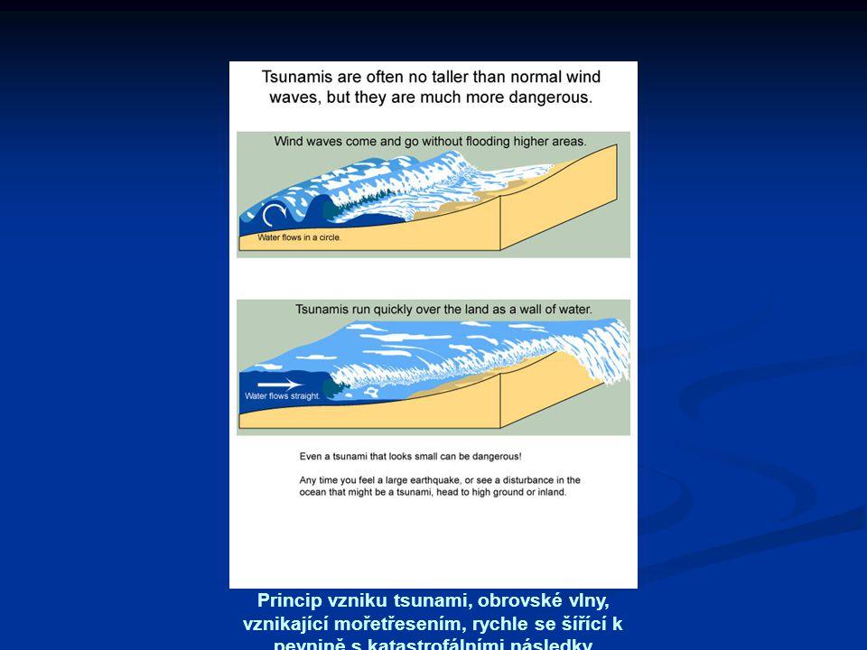Princip vzniku tsunami, obrovské vlny, vznikající mořetřesením, rychle se šířící k pevnině s katastrofálními následky