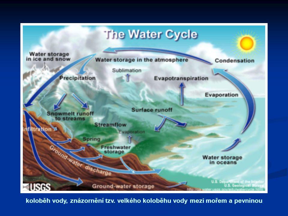 koloběh vody, znázornění tzv