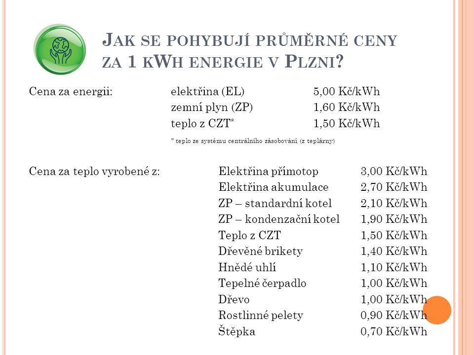 Jak se pohybují průměrné ceny za 1 kWh energie v Plzni