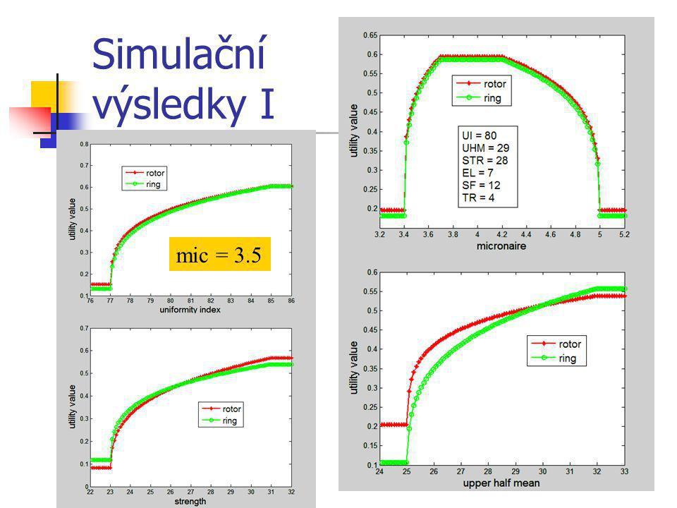 Simulační výsledky I mic = 3.5