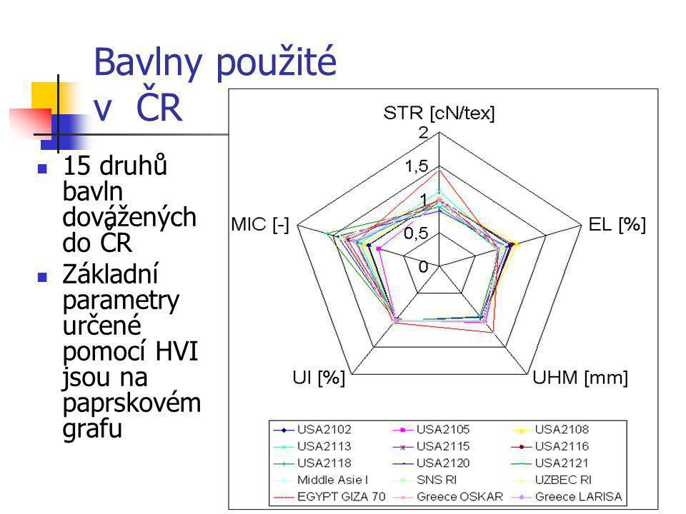Bavlny použité v ČR 15 druhů bavln dovážených do ČR