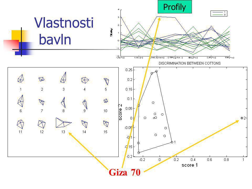 Profily Vlastnosti bavln Giza 70
