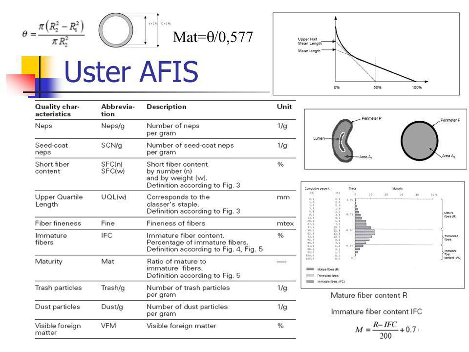 Mat=/0,577 Uster AFIS
