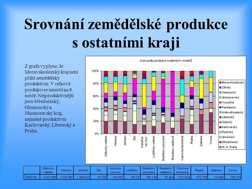 Srovnání zemědělské produkce s ostatními kraji