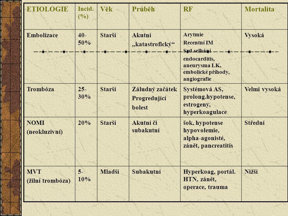 ETIOLOGIE Věk Průběh RF Mortalita Incid. (%) Embolizace 40-50% Starší