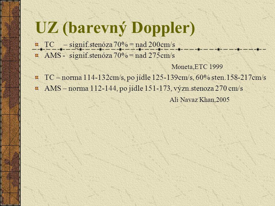 UZ (barevný Doppler) TC – signif.stenóza 70% = nad 200cm/s